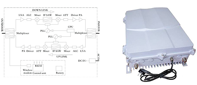 10watts 3g 2100mhz wcdma repeater shenzhen sai tong tian schematic diagram product picture ccuart Images